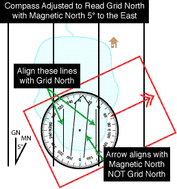 Align the compass capsule with the north reference lines